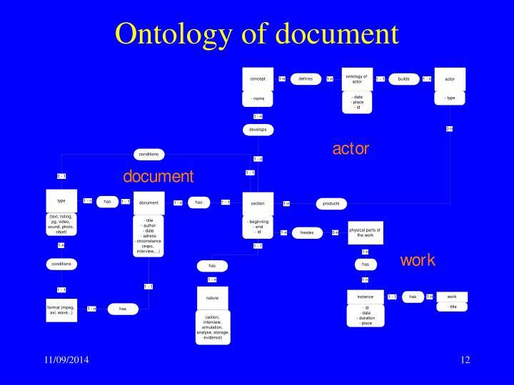 Ontology of document