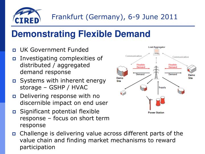 Demonstrating Flexible Demand