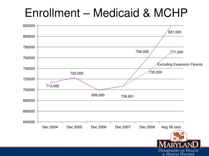 Enrollment – Medicaid & MCHP