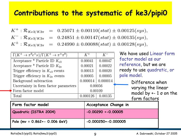 Difference when varying the linear model by +- 1