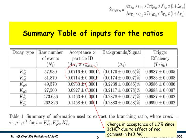 Summary Table of inputs for the ratios