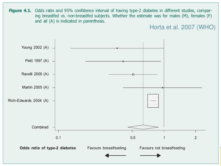 Horta et al. 2007 (WHO)