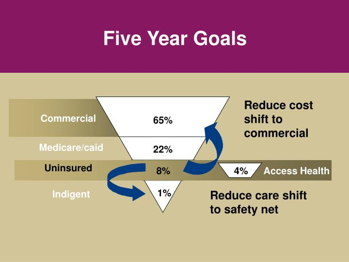 Reduce cost shift to commercial
