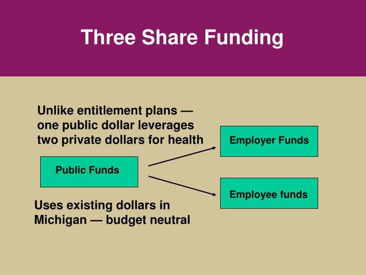 Three Share Funding
