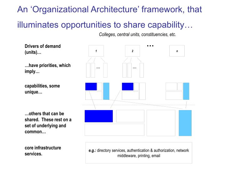 An 'Organizational Architecture' framework, that illuminates opportunities to share capability…