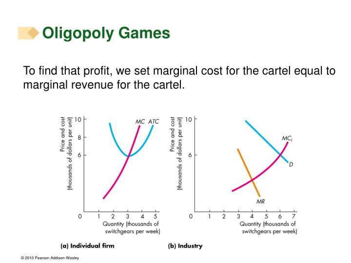 To find that profit, we set marginal cost for the cartel equal to marginal revenue for the cartel.