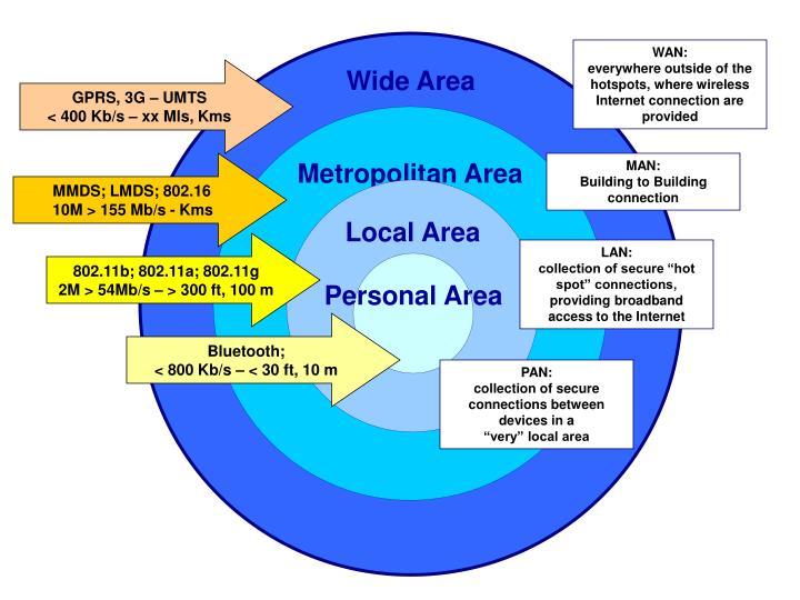 Wide Area