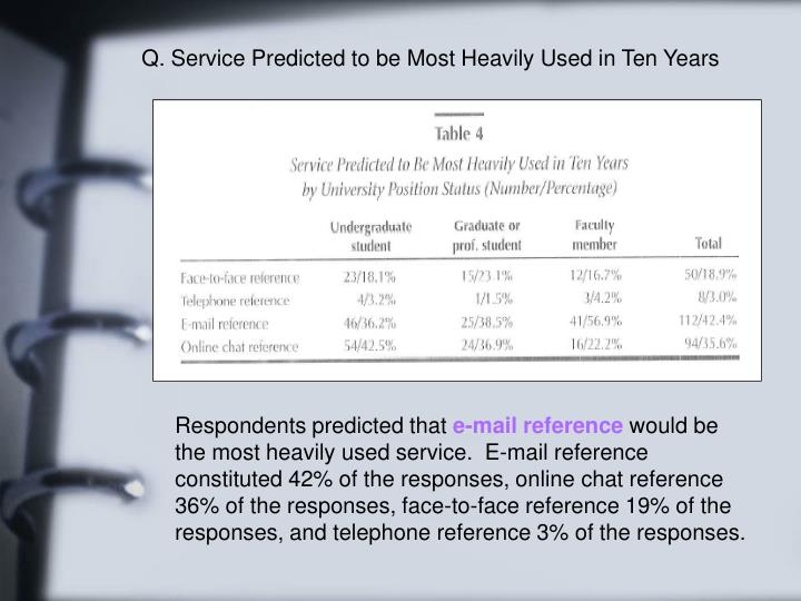 Q. Service Predicted to be Most Heavily Used in Ten Years