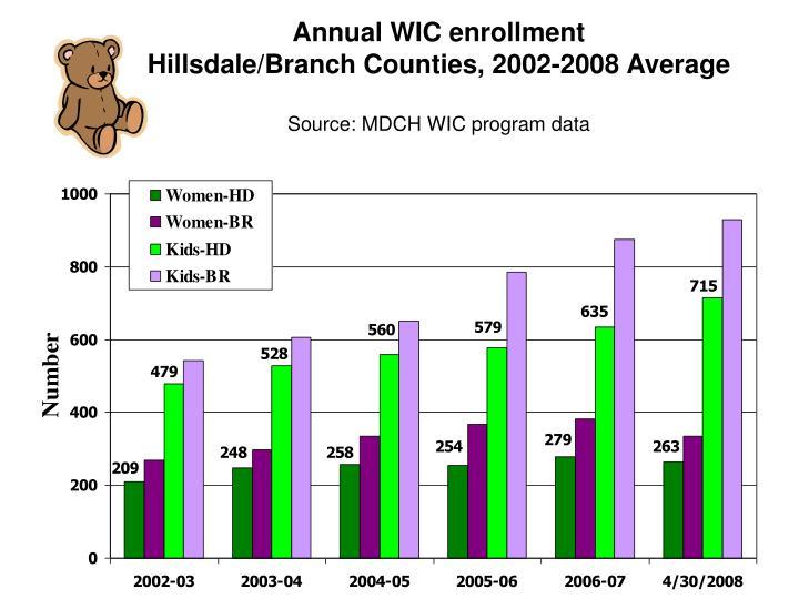 Annual WIC enrollment