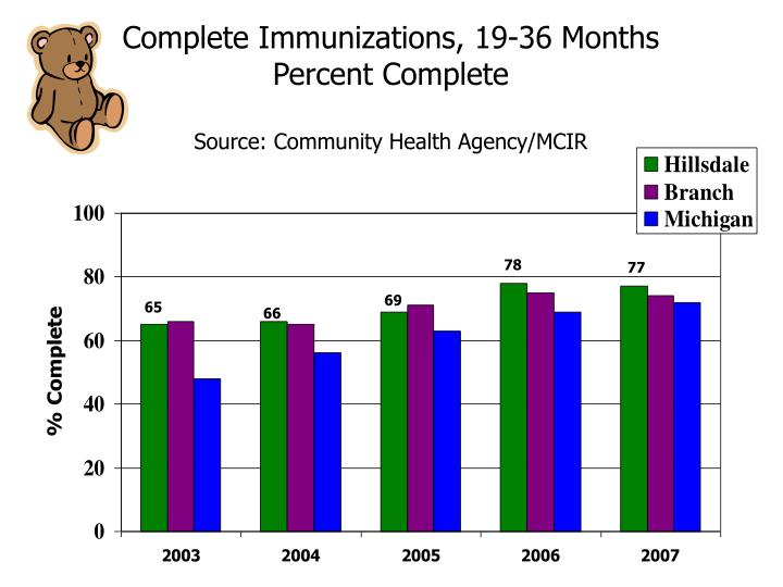 Complete Immunizations, 19-36 Months
