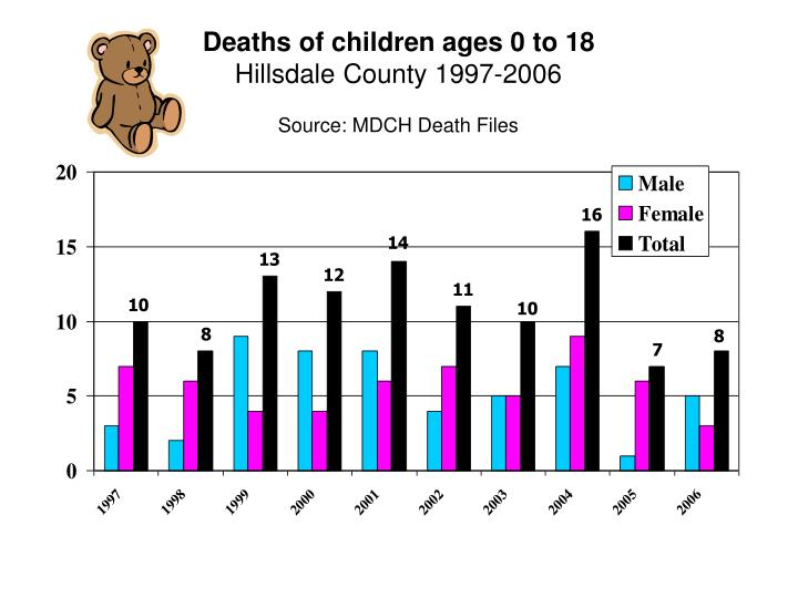 Deaths of children ages 0 to 18