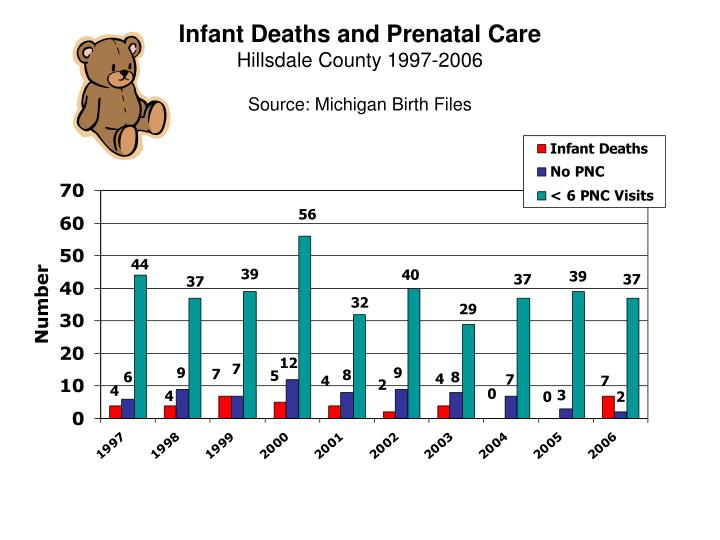 Infant Deaths and Prenatal Care
