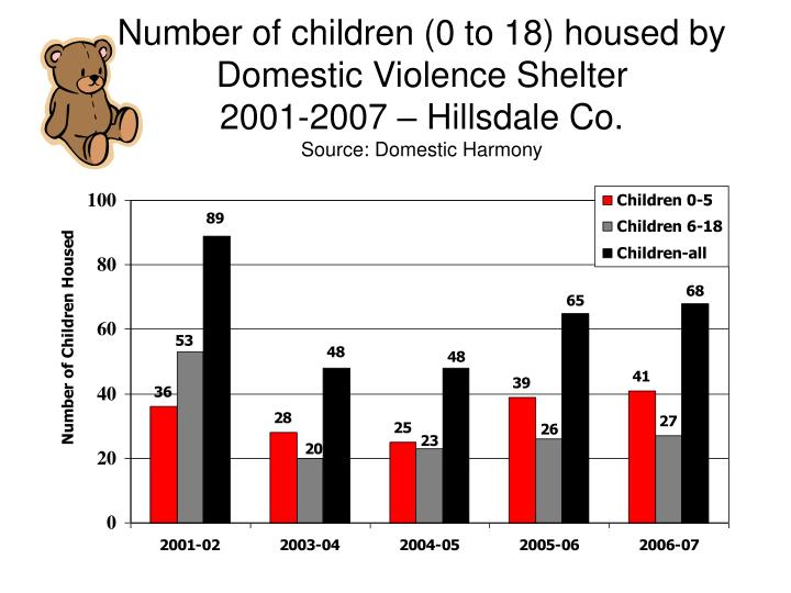 Number of children (0 to 18) housed by Domestic Violence Shelter