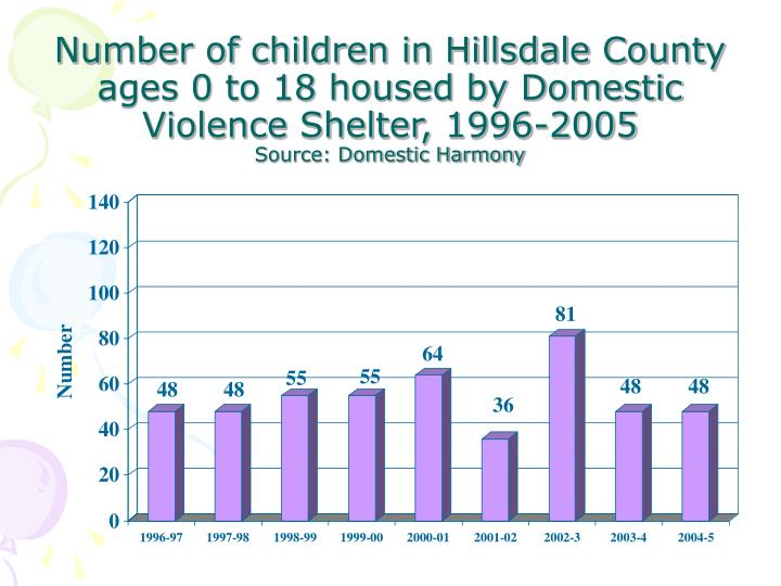 Number of children in Hillsdale County ages 0 to 18 housed by Domestic Violence Shelter, 1996-2005
