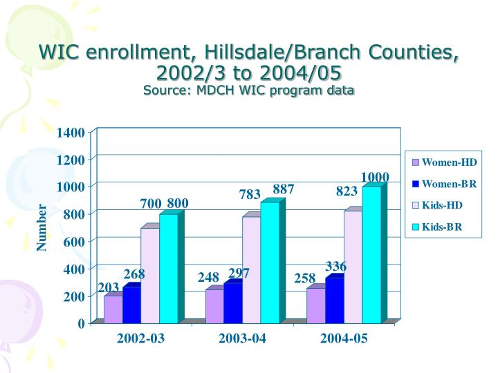 WIC enrollment, Hillsdale/Branch Counties, 2002/3 to 2004/05