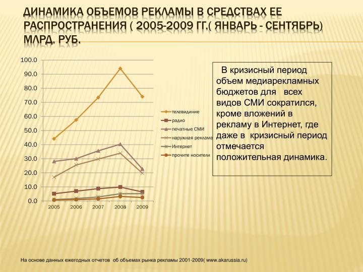 Динамика объемов рекламы в средствах ее распространения ( 2005-2009 гг.( январь - сентябрь) млрд. руб.