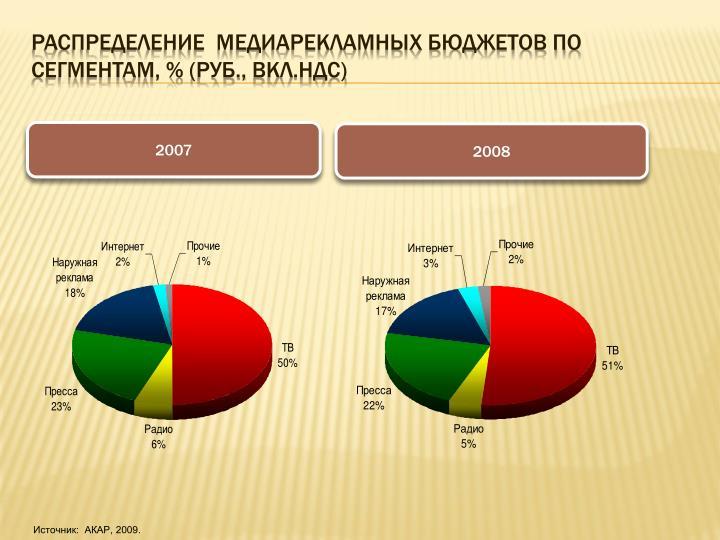 Распределение  медиарекламных бюджетов по сегментам, %