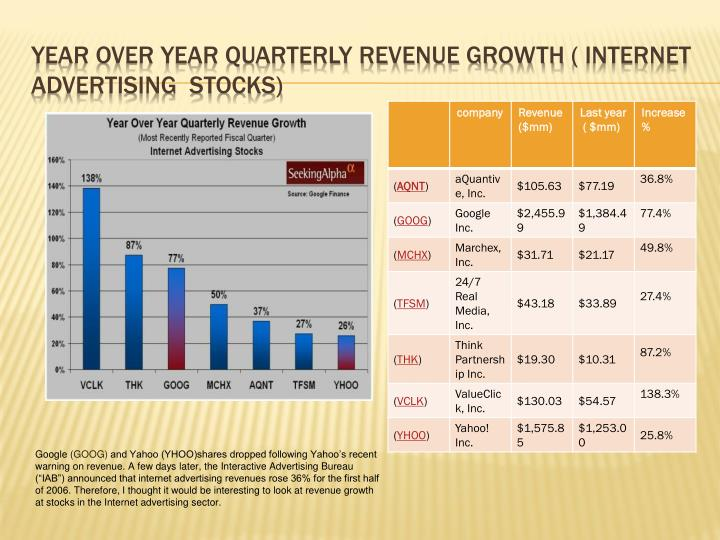 Year over year quarterly revenue growth