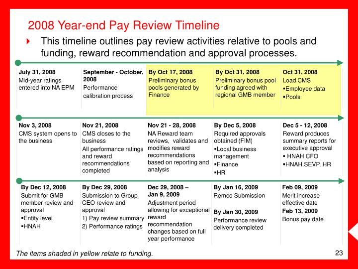 This timeline outlines pay review activities relative to pools and funding, reward recommendation and approval processes.