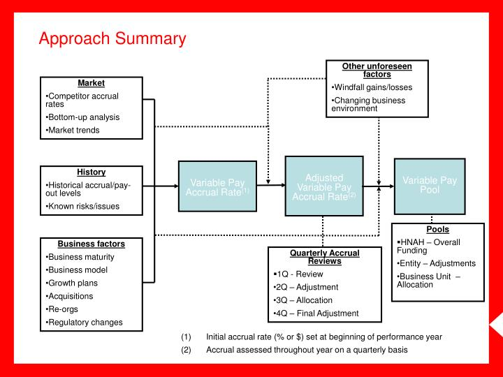 Approach Summary