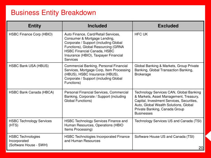 Business Entity Breakdown
