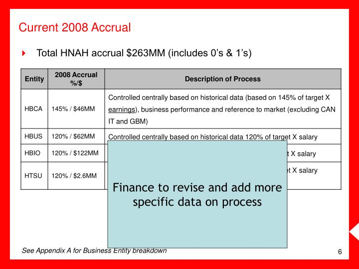 Current 2008 Accrual