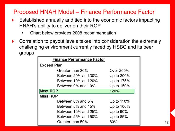Proposed HNAH Model – Finance Performance Factor