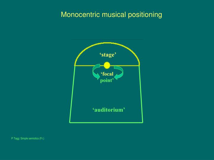 Monocentric musical positioning