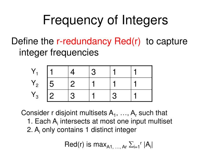 Frequency of Integers