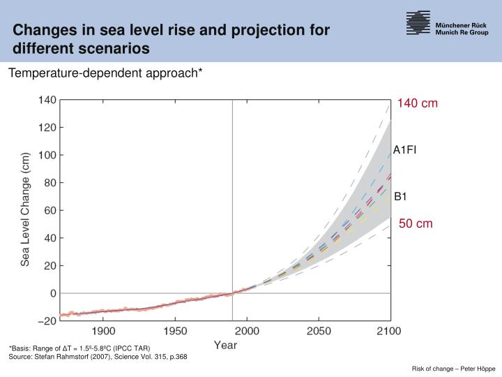 Changes in sea level rise and projection for different scenarios