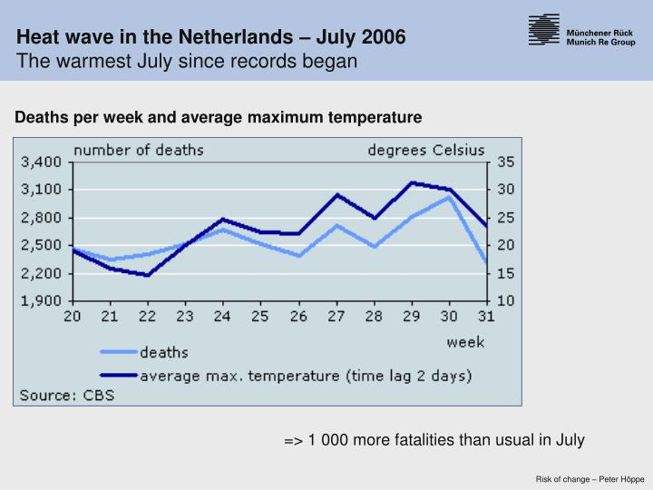 Heat wave in the Netherlands – July 2006