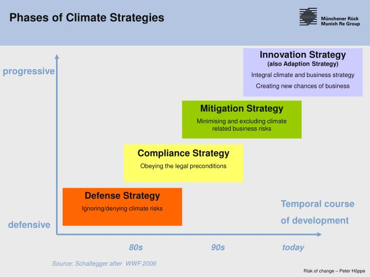 Phases of Climate Strategies