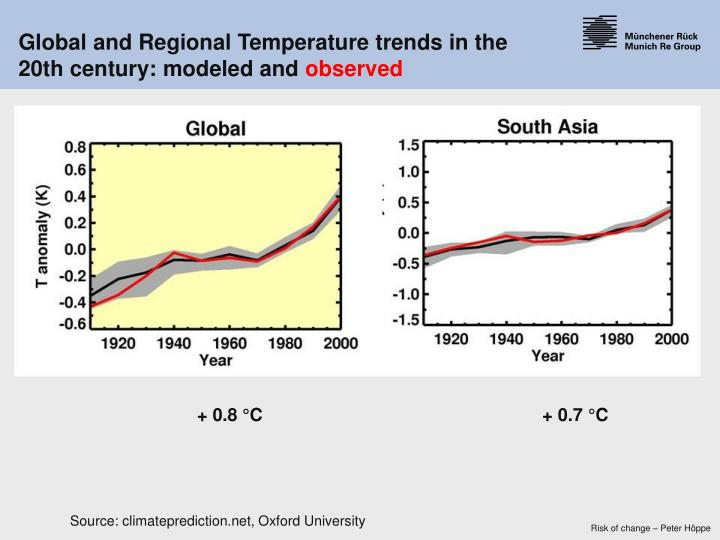 Global and Regional Temperature trends in the 20th century: modeled and