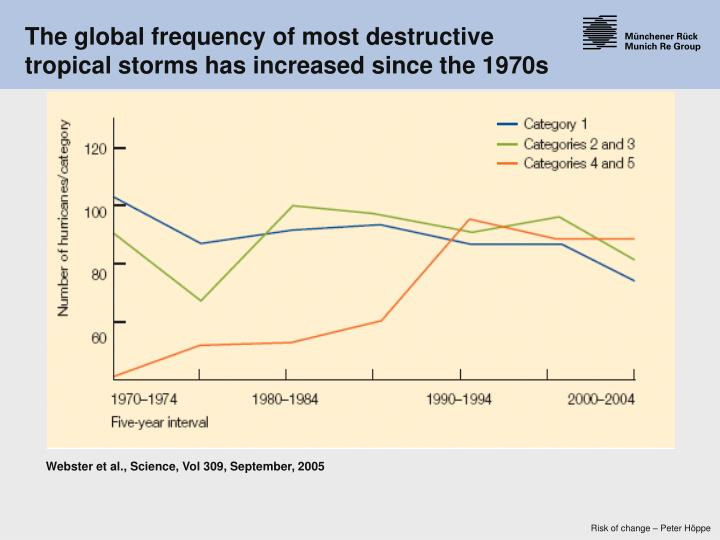 The global frequency of most destructive tropical storms has increased since the 1970s