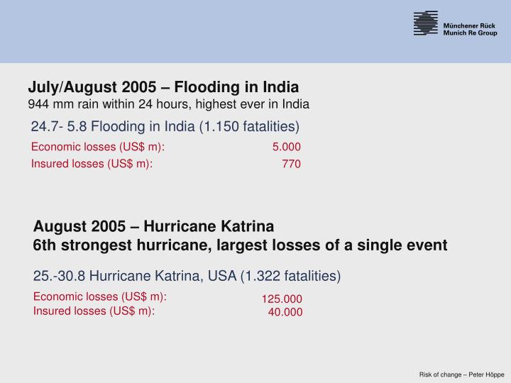 24.7- 5.8 Flooding in India (1.150 fatalities)