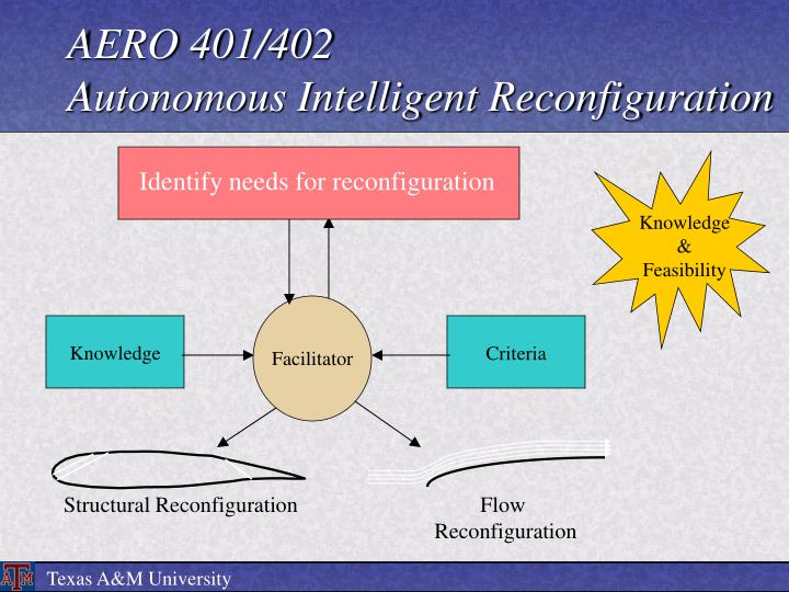 Identify needs for reconfiguration