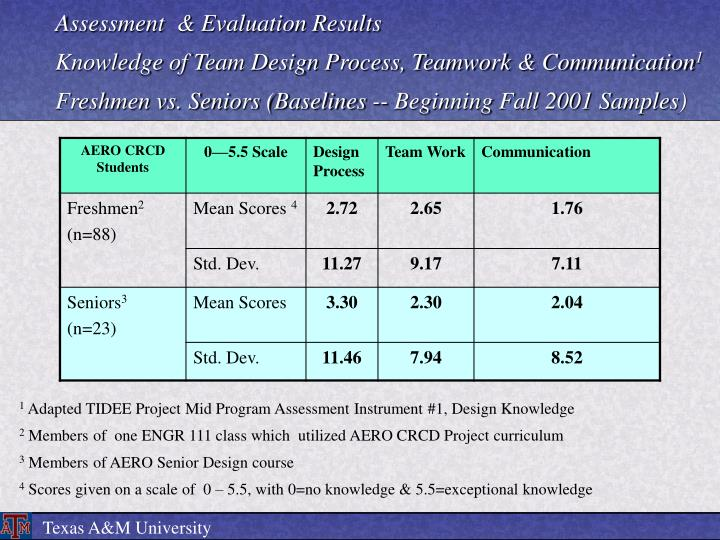 Assessment  & Evaluation Results
