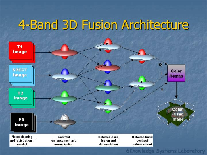 4-Band 3D Fusion Architecture