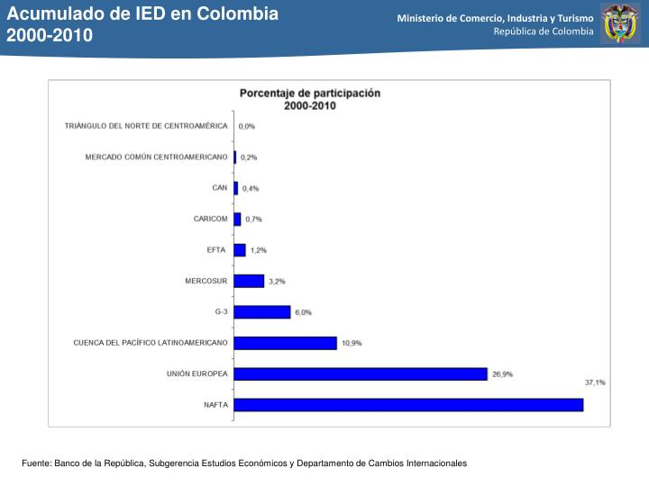 Acumulado de IED en Colombia