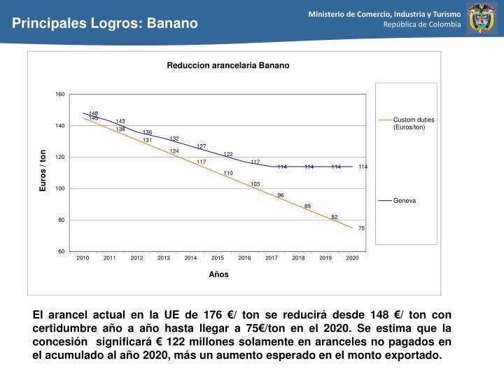 El arancel actual en la UE de 176 €/ ton se reducirá desde 148 €/ ton con certidumbre año a año hasta llegar a 75€/ton en el 2020. Se estima que la concesión  significará € 122 millones solamente en aranceles no pagados en el acumulado al año 2020, más un aumento esperado en el monto exportado.