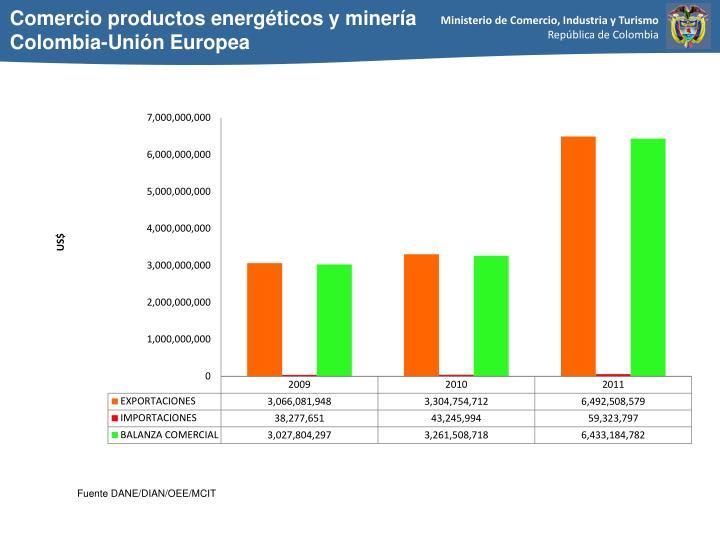 Comercio productos energéticos y minería