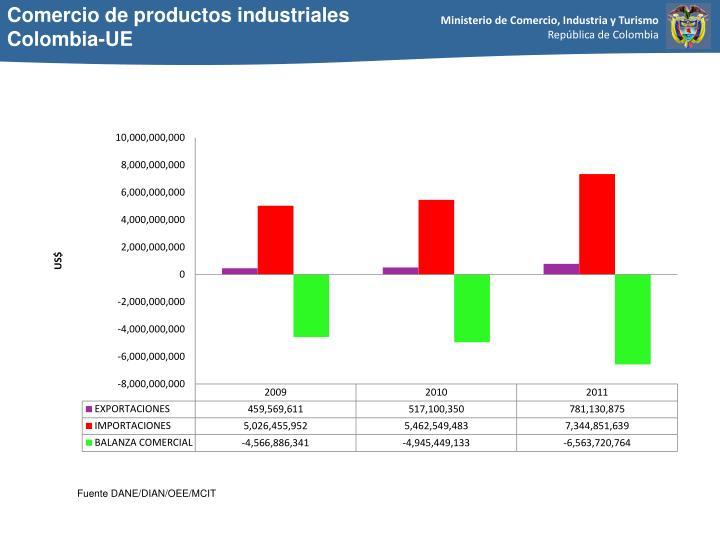 Comercio de productos industriales
