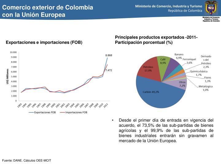 Comercio exterior de Colombia