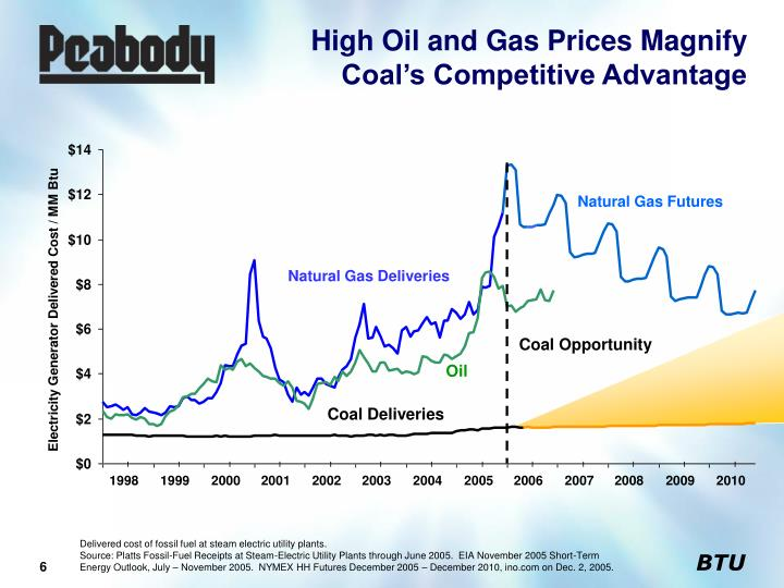 High Oil and Gas Prices Magnify Coal's Competitive Advantage