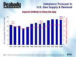 imbalance forecast in u s gas supply demand