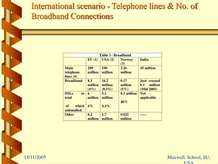 International scenario - Telephone lines & No. of Broadband Connections