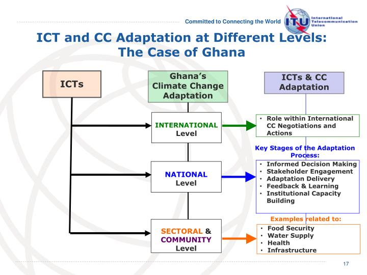 ICT and CC Adaptation at Different Levels:
