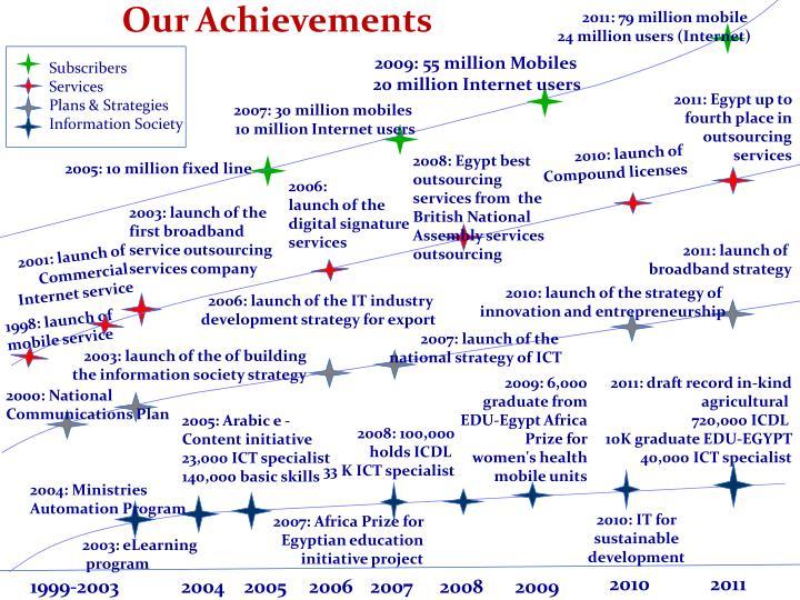 2011: 79 million mobile
