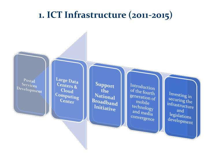 1. ICT Infrastructure (2011-2015)