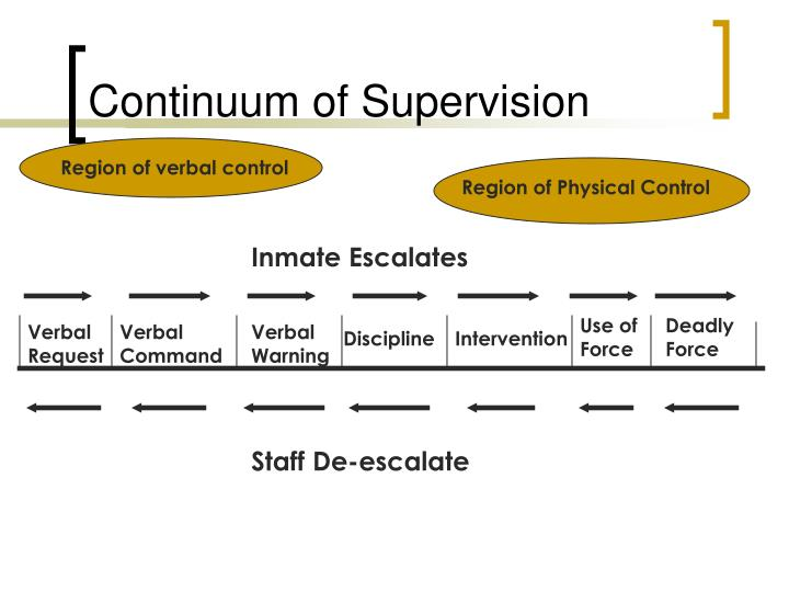 Continuum of Supervision